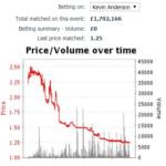 Price graph
